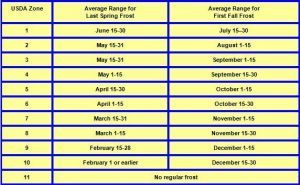 Frost-date-chart